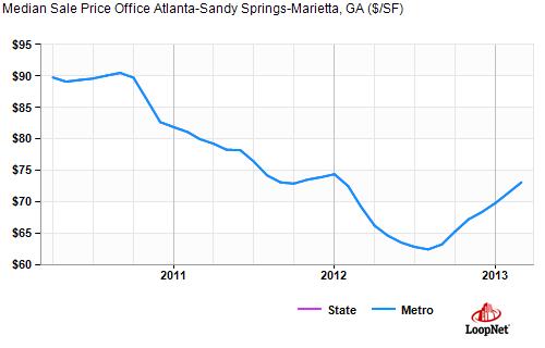 Atlanta Real Estate Atlanta Office Values